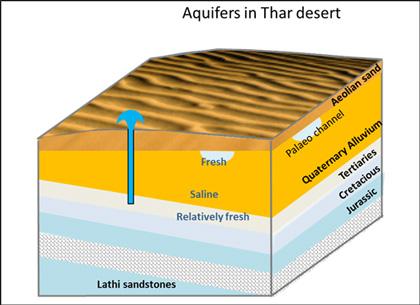 Thar Desert groundwater