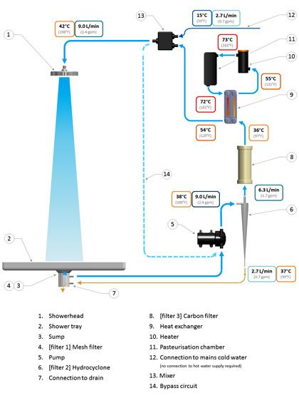 Shower Schematic