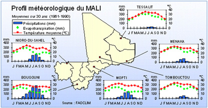 Mali weather profile