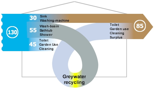 A greywater solution for a block of 136 flats
