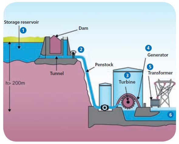how-hydro-works