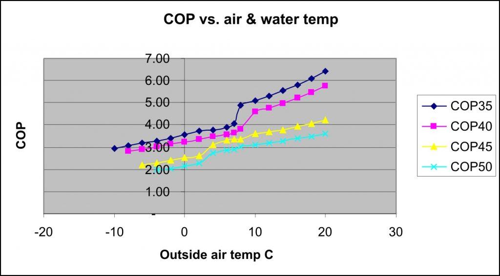 cop-graph